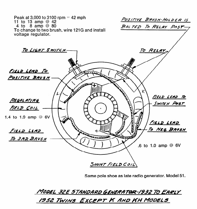 6 volt 2 brush generator wiring diagram electrical work wiring harley davidson panhead generators justpanhead com rh justpanhead com ford tractor 12v wiring diagram 6 volt regulator wiring diagram cheapraybanclubmaster Images