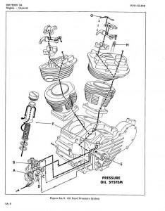 Panhead Engine Diagram